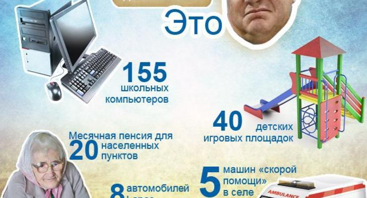 ЦИФРА ДНЯ. На обогрев дачи Януковича потратят 700 тысяч