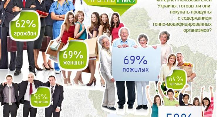 На три буквы: украинцы отказались от продуктов с ГМО