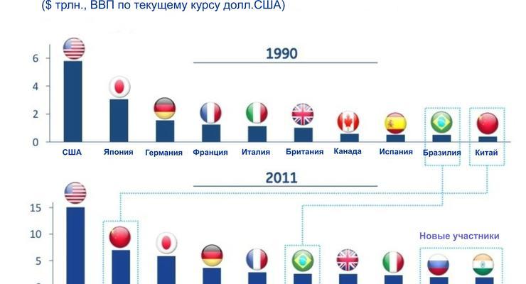 Как изменился облик мировой экономики за 20 лет