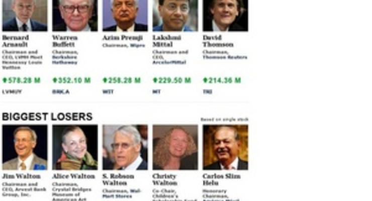 Forbes начал показывать изменения состояний миллиардеров в режиме реального времени