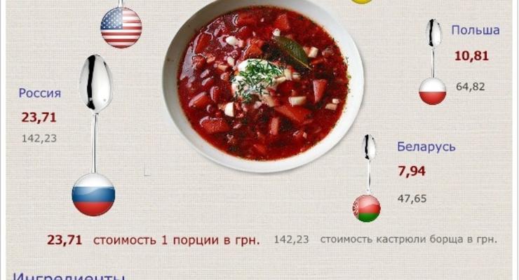 Индекс борща от Беларуси до США (ИНФОГРАФИКА)