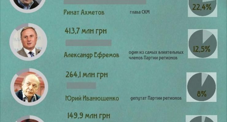 Деньги на госзаказы утекли в карманы Партии регионов (ИНФОГРАФИКА)