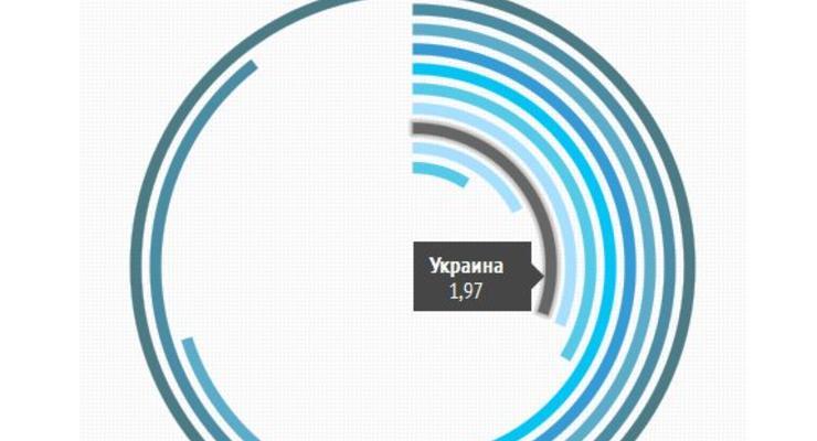 Почем кофе: капучино в Украине дешевле, чем в США