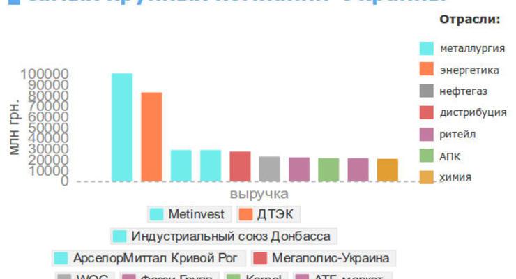 Названы самые крупные компании Украины (ИНФОГРАФИКА)
