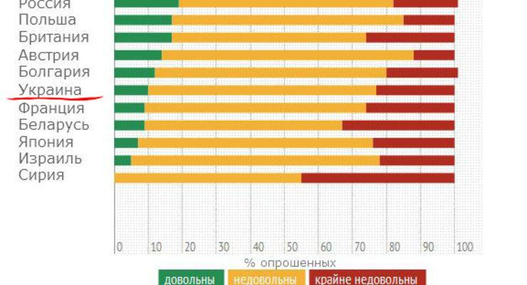 Почти все украинцы не любят свою работу - опрос