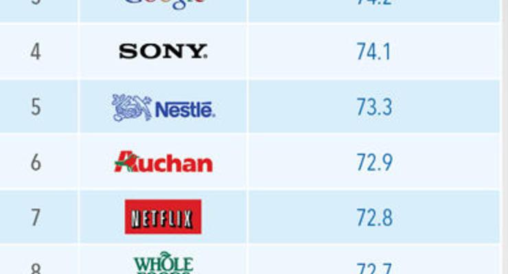 Названы самые любимые бренды в мире