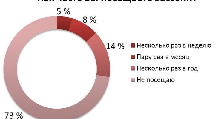 Украинские работодатели не готовы платить за оздоровление сотрудников