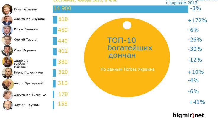 Сын Януковича стал богаче втрое: ТОП донецких миллионеров