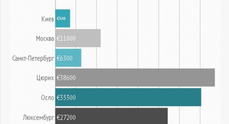 Украинцы тратят на товары и услуги до 80% доходов