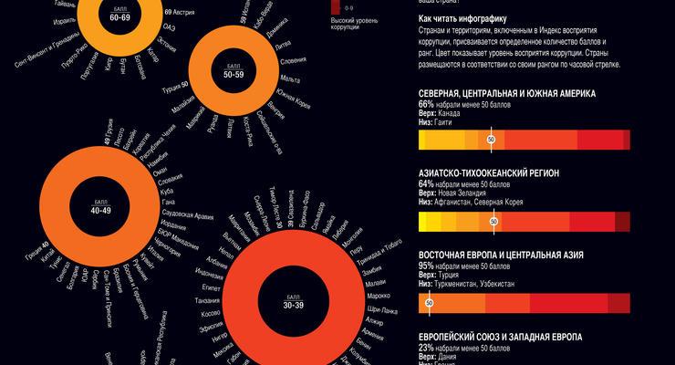Коррупция в Украине - как в Нигерии и Камеруне (ИНФОГРАФИКА)