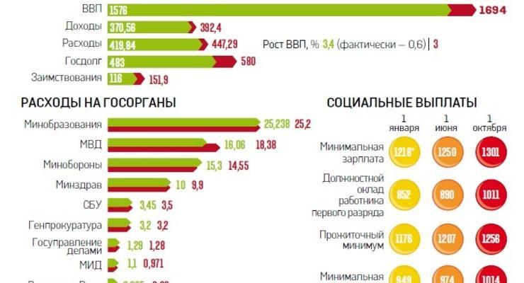 Бюджет 2014: больше денег на милицию и пенсии