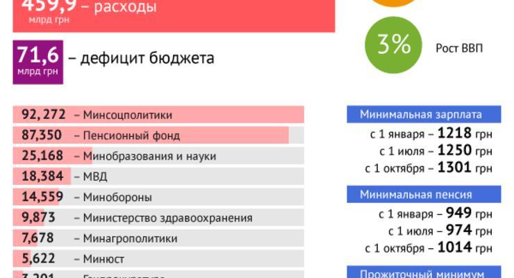 Бюджет-2014: доходы и расходы (ИНФОГРАФИКА)