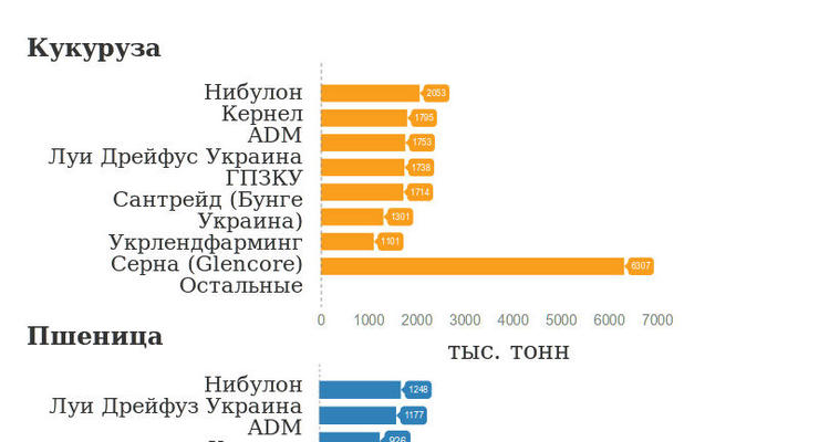 Украина на третьем месте среди экспортеров зерна в мире (инфографика)