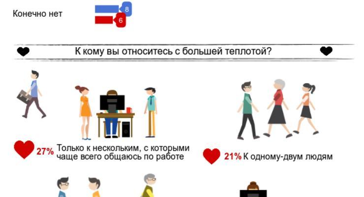 Украинцы стали больше любить своих коллег