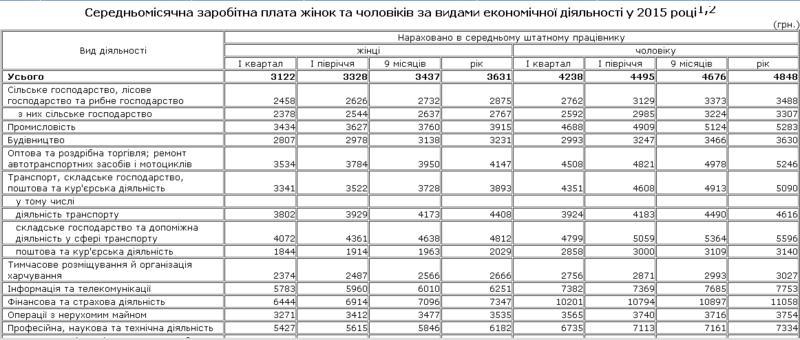 ukrstat.gov.ua