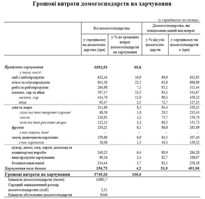 www.ukrstat.gov.ua