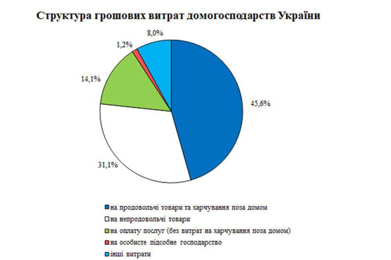 www.ukrstat.gov.ua/