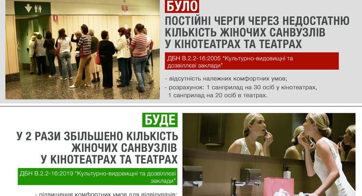 В Украине изменили строительные нормы для кинотеатров и музеев