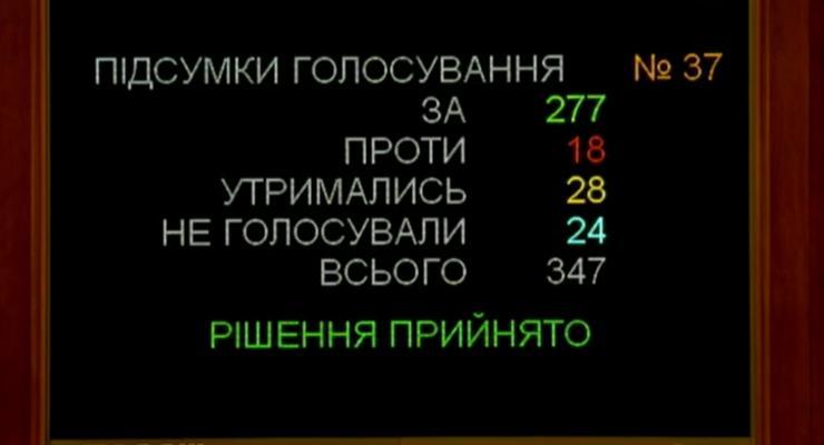 "Рада поддержала ""антиколомойский"" закон"
