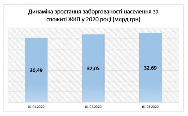 Рост задолженности по оплате услуг ЖКХ