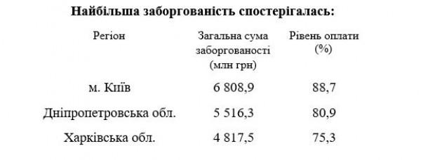 Самый высокий уровень задолженности отмечен в Киеве