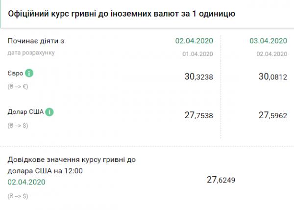 Официальный курс валют на 03.04.2020. НБУ