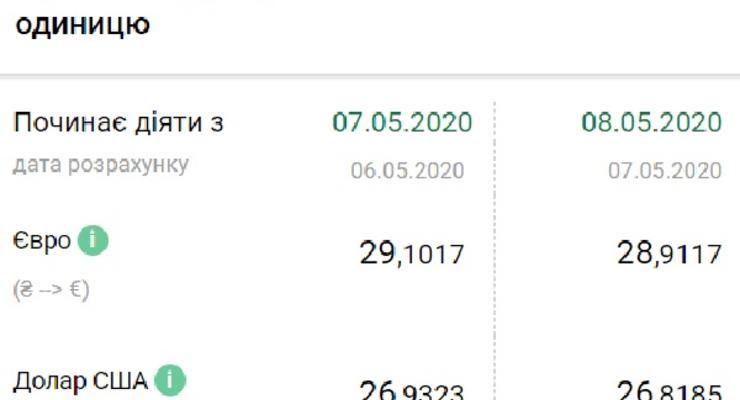 Курс валют на 08.05.2020: гривна продолжает укрепляться