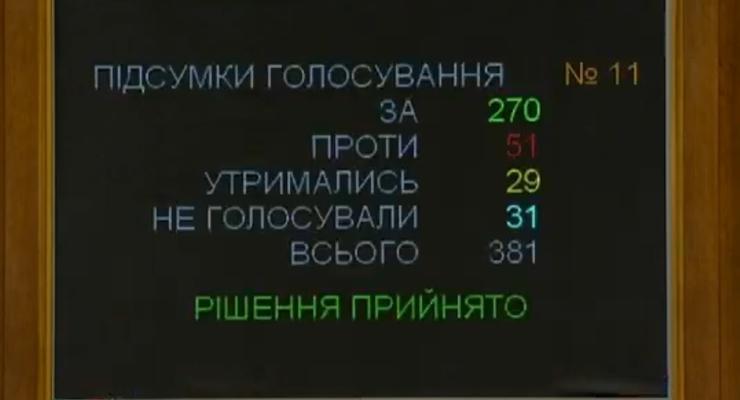 "Рада приняла ""антиколомойский"" закон"