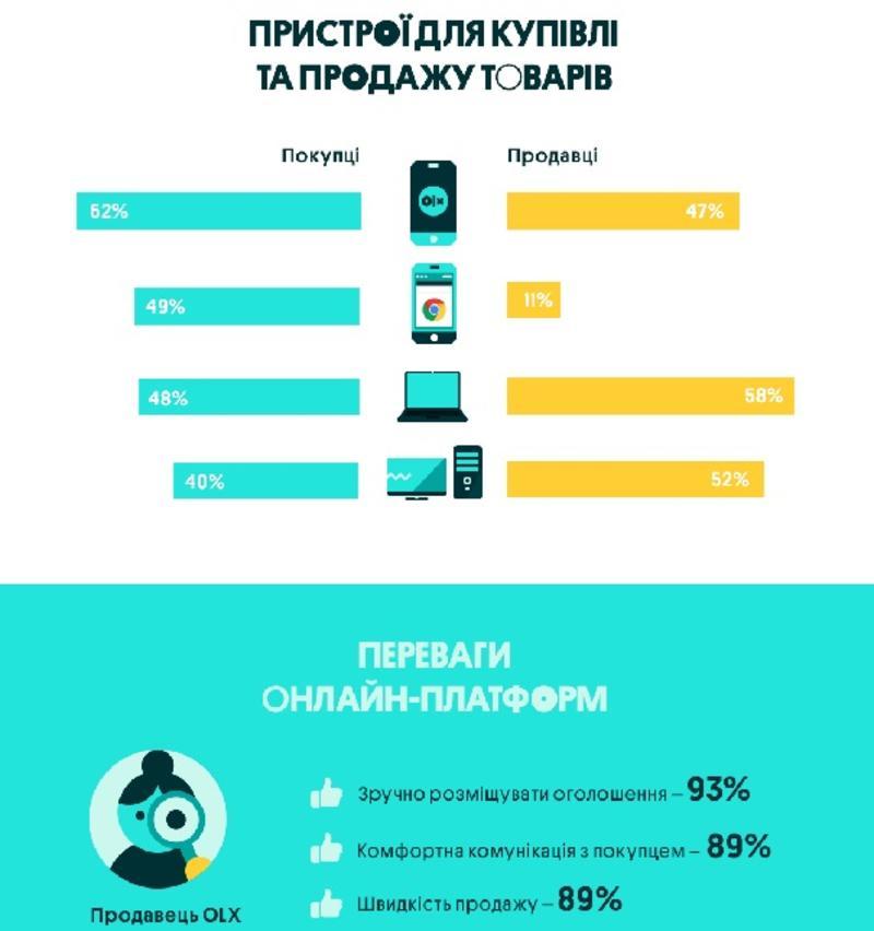 Factum Group Ukraine и OLX