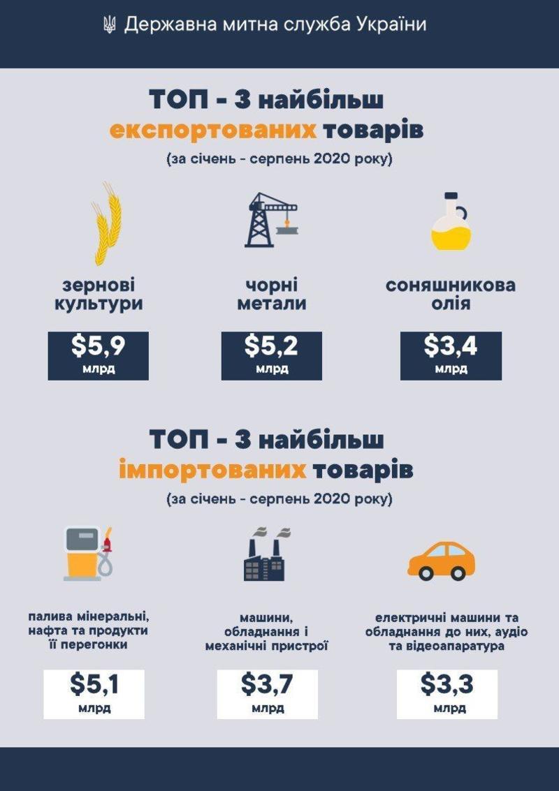 customs.gov.ua