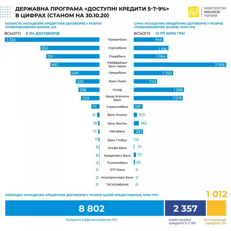 Министерство финансов Украины/Facebook
