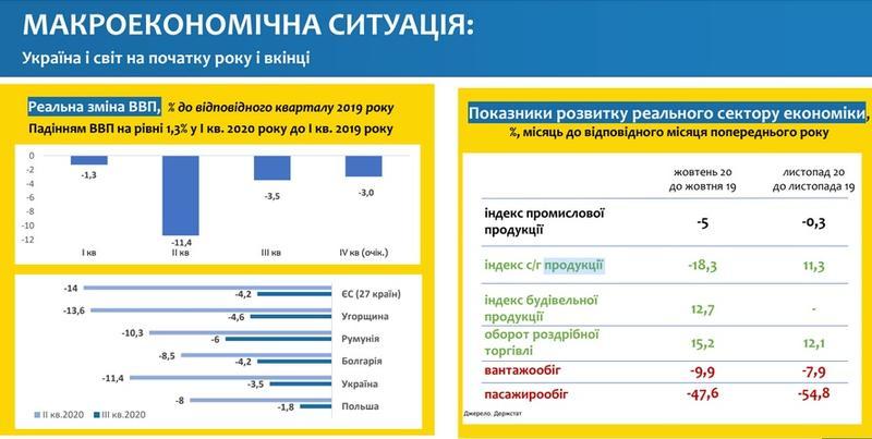 Министерство экономики Украины