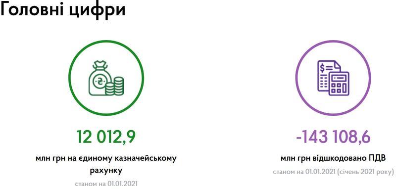 treasury.gov.ua