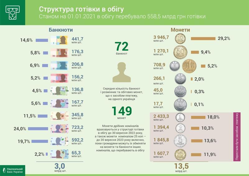В НБУ назвали самые распространенные монеты и банкноты / НБУ/Facebook