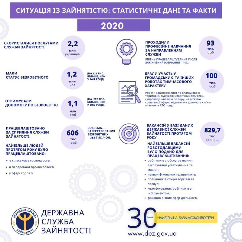 В Украине подскочил уровень безработицы: Названы цифры / dcz.gov.ua