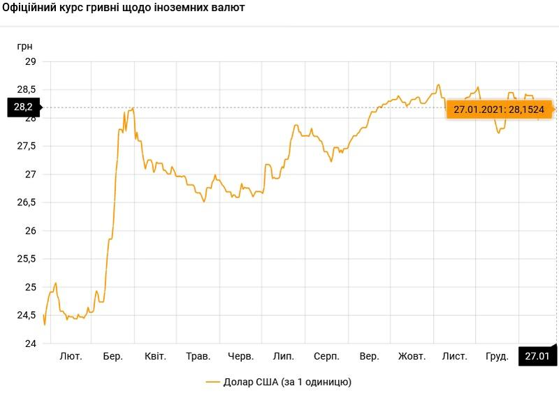 Курс валют на 27.01.2021: гривна усиливает позиции / НБУ