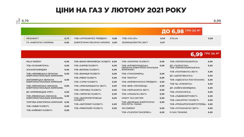 Тарифы на газ: Обнародованы цены на февраль по регионам / Газправда