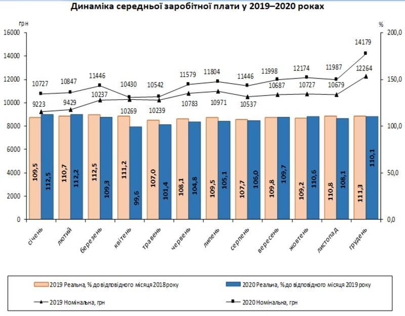 Зарплаты украинцев существенно растут - Госстат / ukrstat.gov.ua