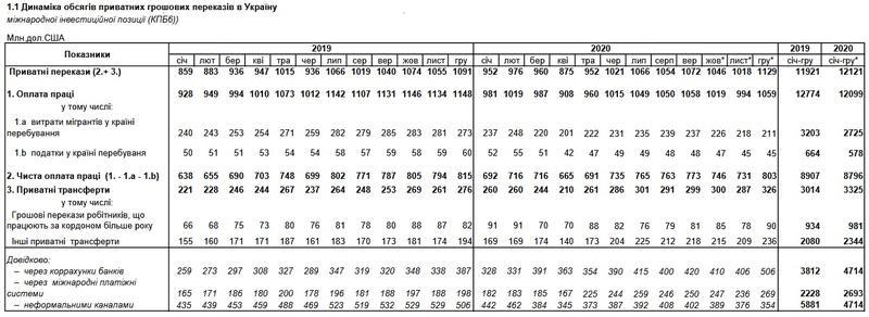 Переводы заробитчан в Украину увеличиваются: В НБУ назвали цифры / НБУ