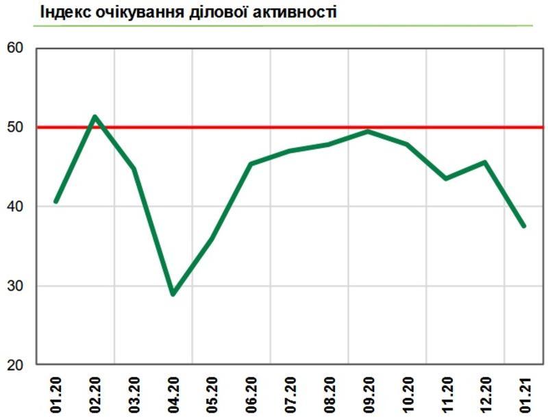 Настроения украинского бизнеса существенно ухудшились - Опрос НБУ / НБУ