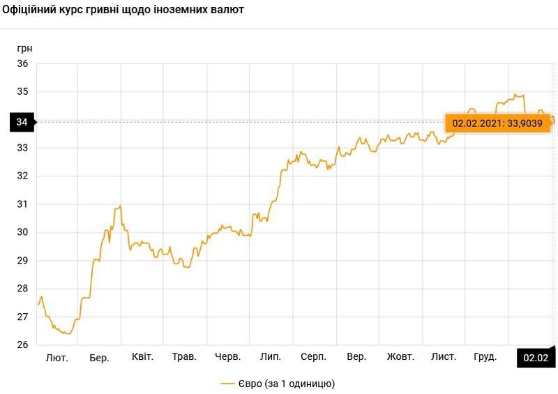 Курс валют на 02.02.2021: евро упал ниже 34 гривен / НБУ