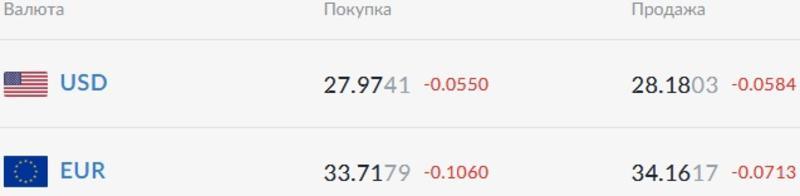 Курс валют на 02.02.2021: евро упал ниже 34 гривен / Скриншот