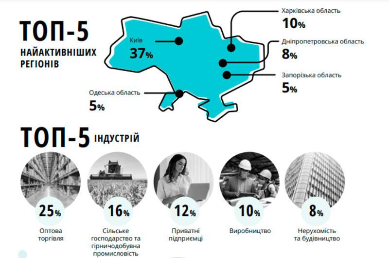 Украинские предприниматели стали чаще жаловаться на госорганы - Офис бизнес-омбудсена / Офис бизнес-омбудсмена