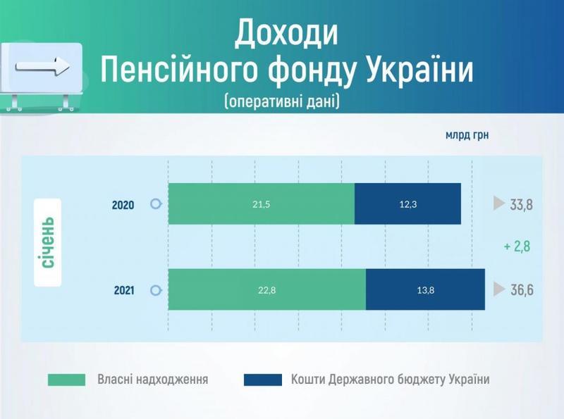 Пенсионный фонд Украины в январе не досчитался более 2 млрд грн / Пенсионный фонд Украины