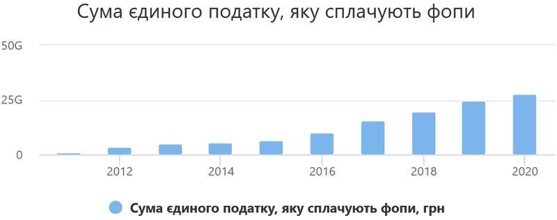 Налоги в Украине: Известно, сколько заплатили ФЛП в 2020 году / opendatabot.ua