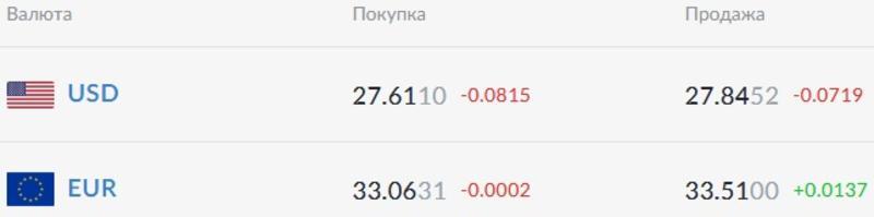 Курс валют на 09.02.2021: гривна продолжает укрепляться / Скриншот