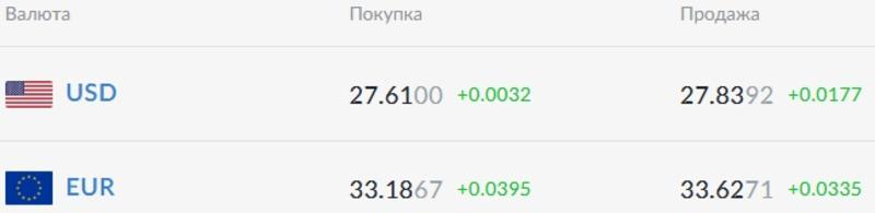 Курс валют на 10.02.2021: евро прибавляет в цене / Скриншот