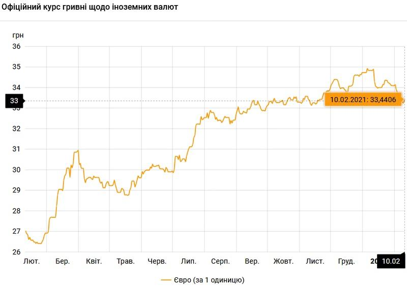 Курс валют на 10.02.2021: евро прибавляет в цене / НБУ