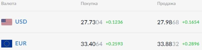 Курс валют на 11.02.2021: гривна сдает позиции / Скриншот