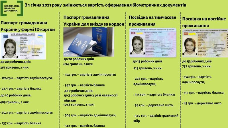 Сколько стоит сделать загранпаспорт в Украине в 2021 году / Нікопольський місцевий центр з надання БВПД